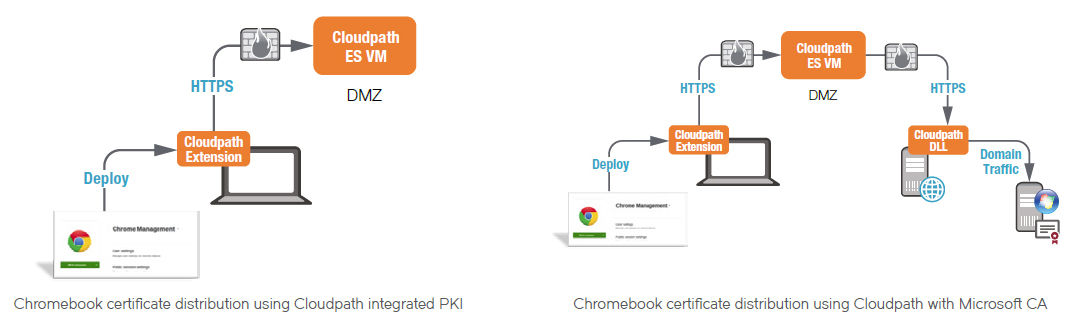 Chromebook Integration