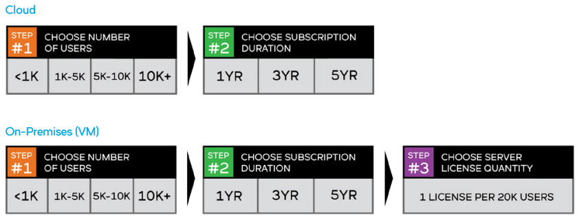 Cloud and On-Premises (VM) Subscription