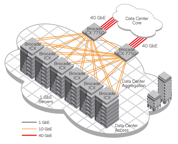Brocade ICX 6430 and 6450 Switches provide ToR access while Brocade ICX 7750 Switches provide data center aggregation.