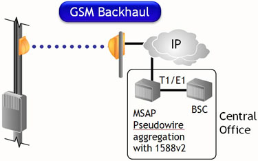 GSM Backhaul