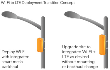 Wi-Fi to LTE Deployment Transition Concept