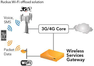Ruckus Wi-Fi offload solution