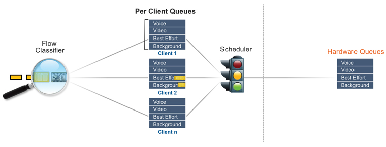 SmartCast Smart Scheduling of Low-latency Voice Traffic