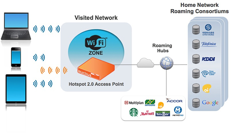 Wi-Fi Roaming HotSpot 2.0 Diagram