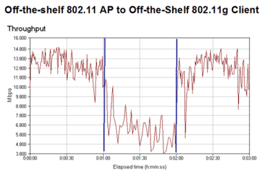 Off-the-shelf 802.11 AP to Off-the-Shelf 802.11g Client