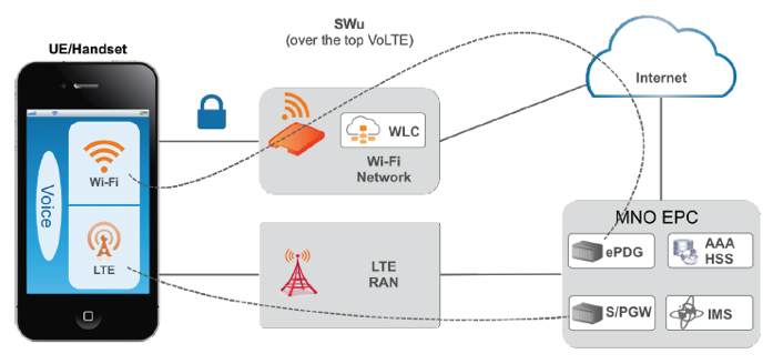 Wi-Fi Calling Diagram