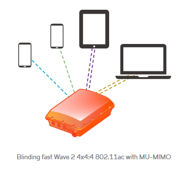 Blinding fast Wave 2 4x4:4 802.11ac with MU-MIMO