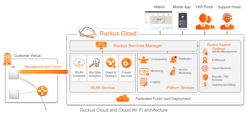 Ruckus Cloud and Cloud Wi-Fi architecture